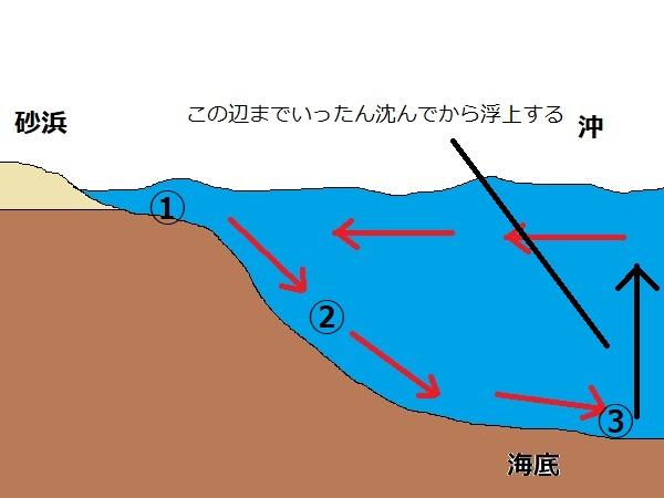 逆潜流の抜け方